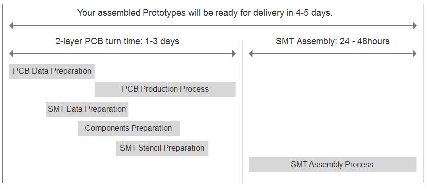 jlcpcb assembly process