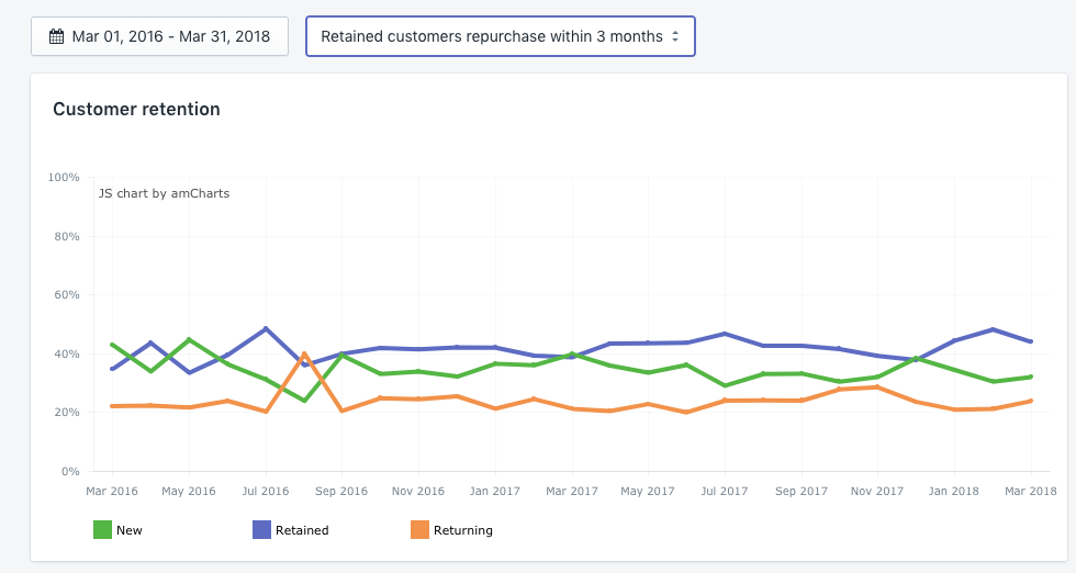 Most customers repurchase within 3 months after their previous order.