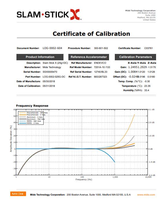 User Calibration Configuration