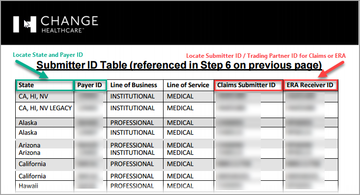 What is the Trading Partner ID, Submitter ID, or Receiver ID