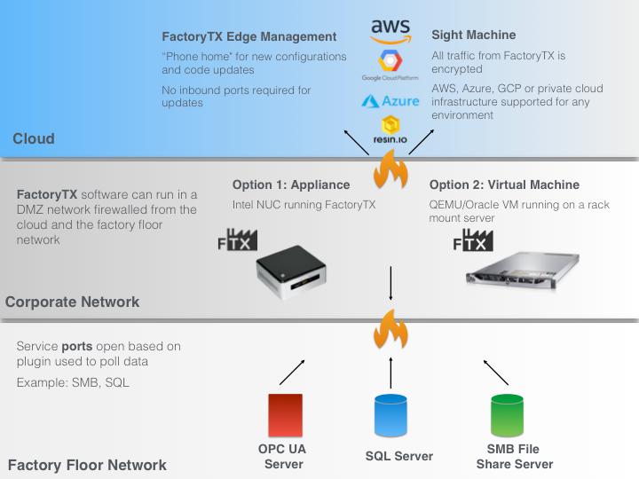 6  Tutorial: Deploying FactoryTX - Sight Machine Help Documentation