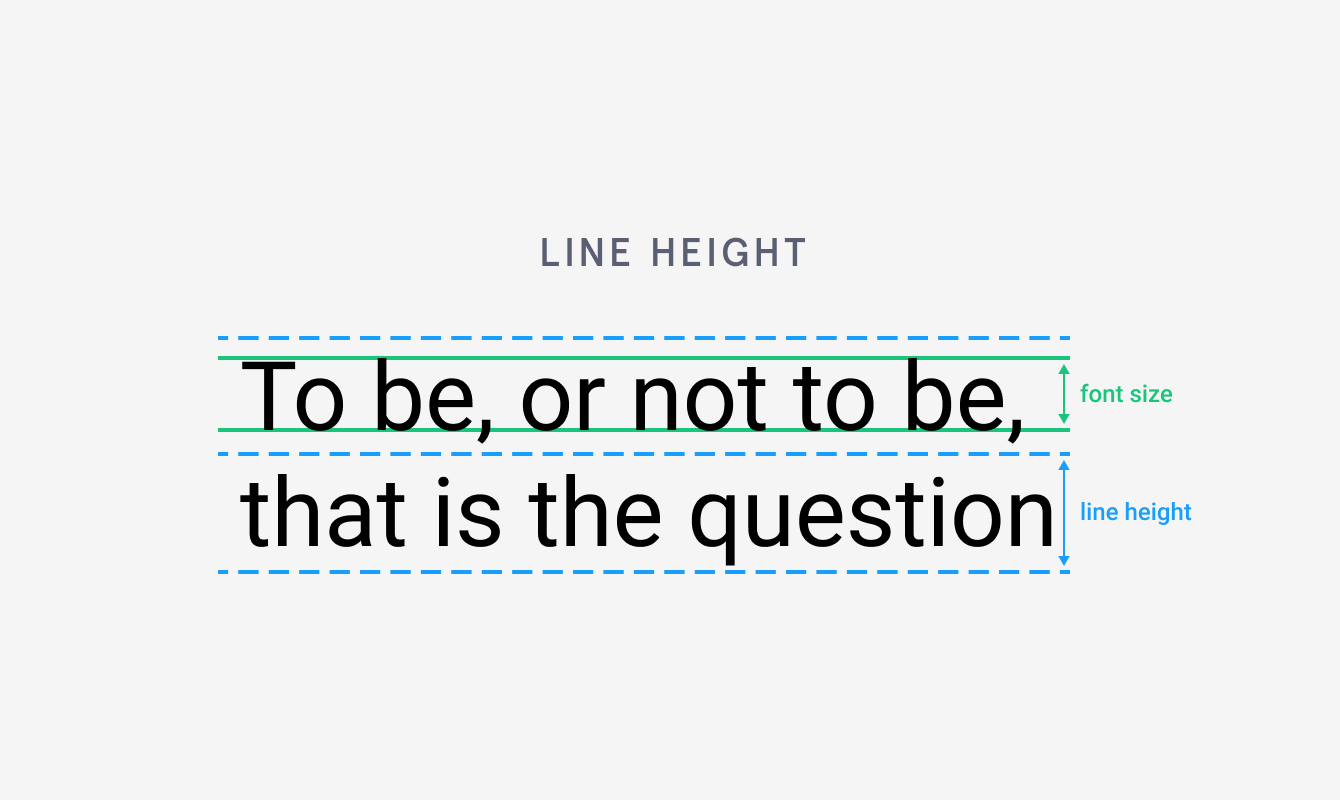 You can reduce the Line height to make paragraphs more compact. Or, increase the Line height to take up more space.