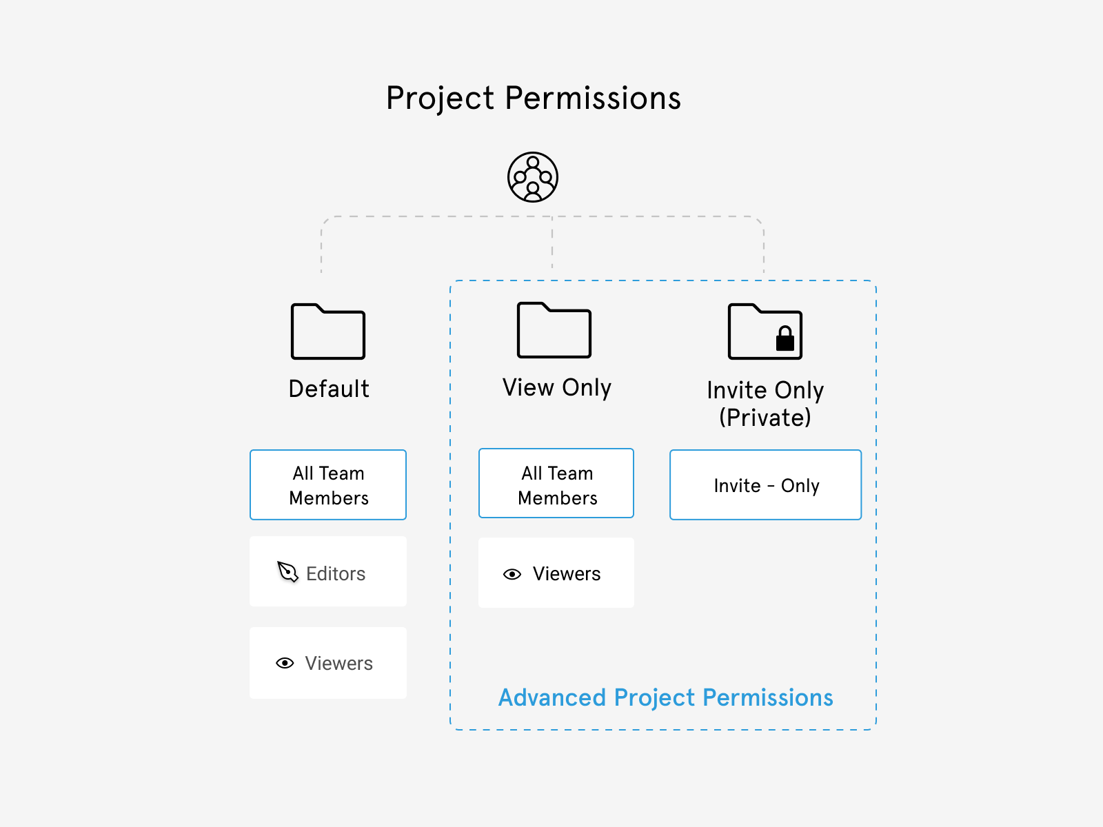 Illustration showing how advanced project permissions work differently to default project permissions