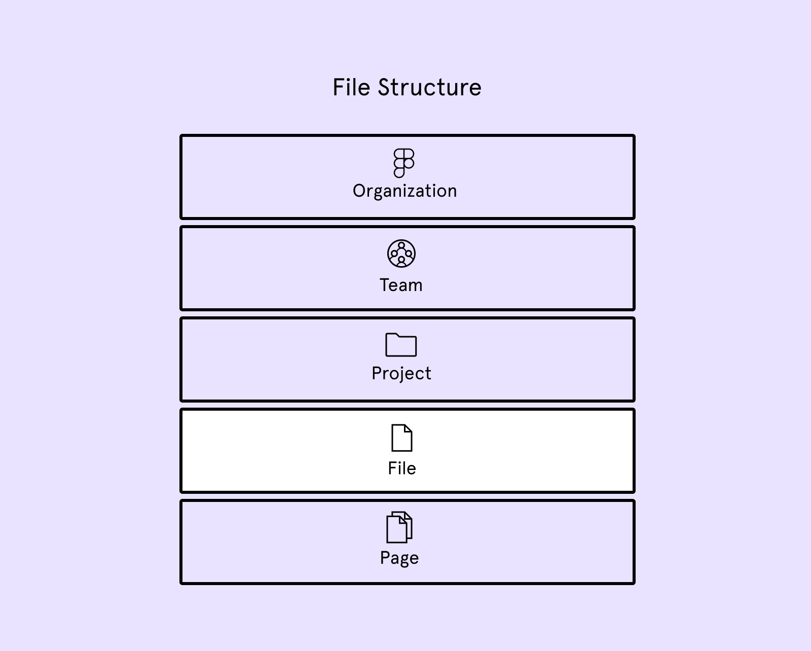 The hierarchy of organization levels in figma with Files being the fourth position out of five.