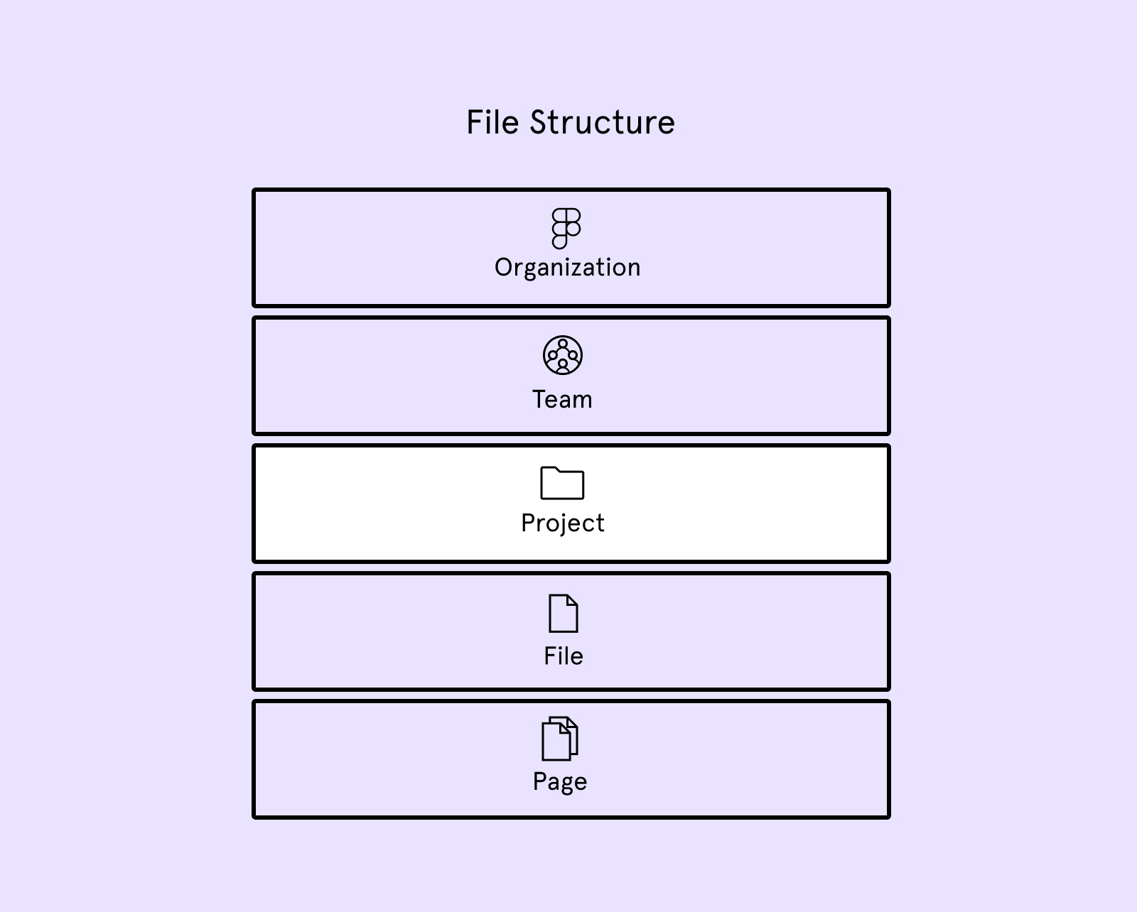 Illustration showing the five levels of file structure with projects highlighted as the third level