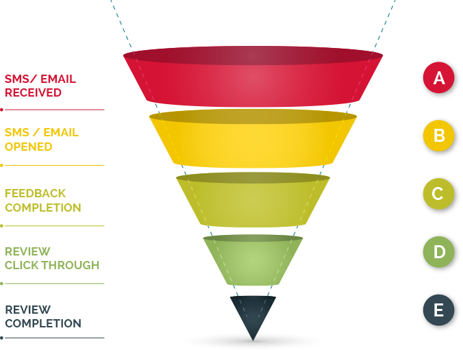 Review Generation Funnel