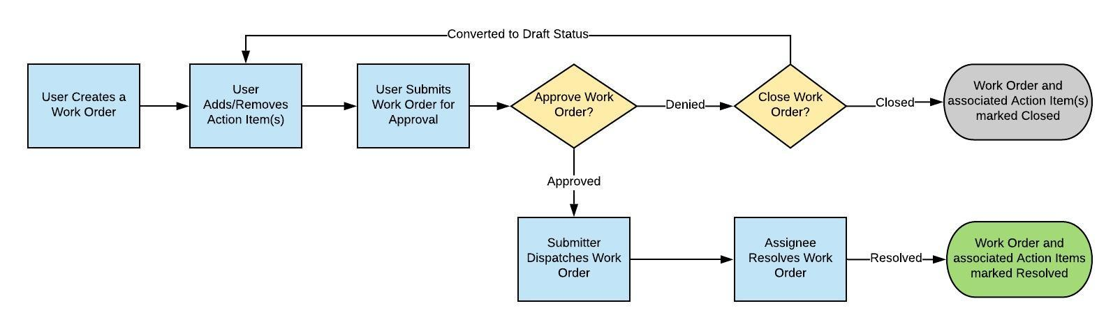 The Lifecycle of a Work Order