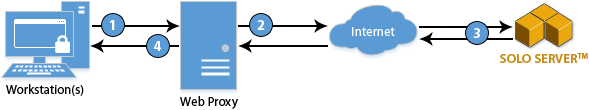 Web proxy example diagram